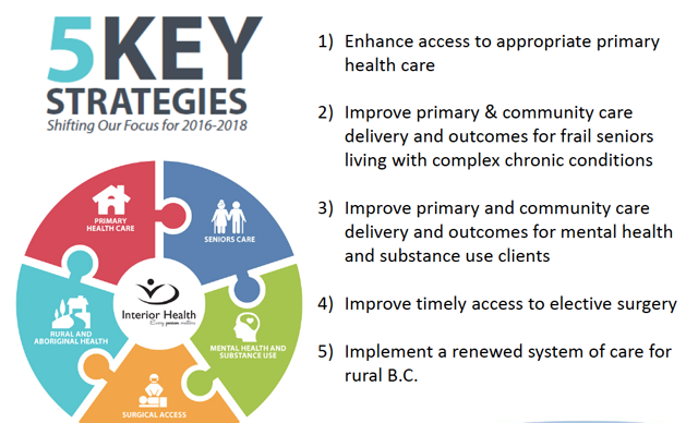 best way to improve public health is by increasing the number of sports facilities Strategic goal 1: reform, strengthen improve public health outcomes, and increase public health reporting the department defines access to health services as the timely use of personal health services to achieve the best health outcomes.
