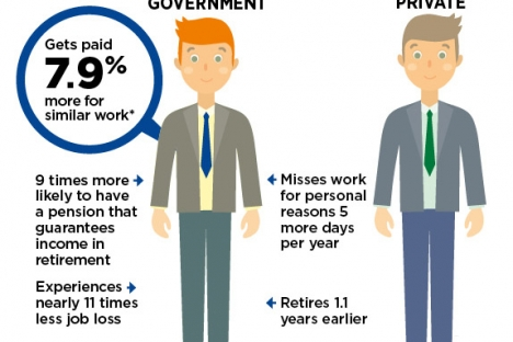 The study finds that government employees in Alberta — including federal, provincial and municipal workers — received 7.9 per cent higher wages. — Fraser Institute graphic
