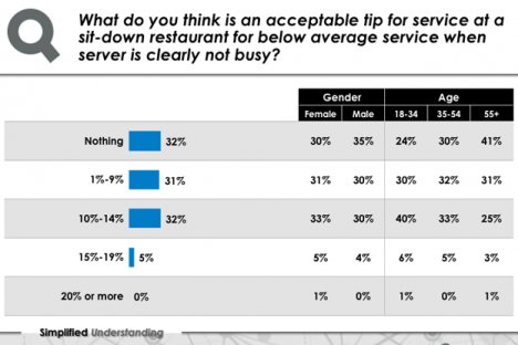 One third of British Columbians (32%) consider it acceptable to not leave a tip at a sit-down restaurant if the service was below average. — Insights West graphic